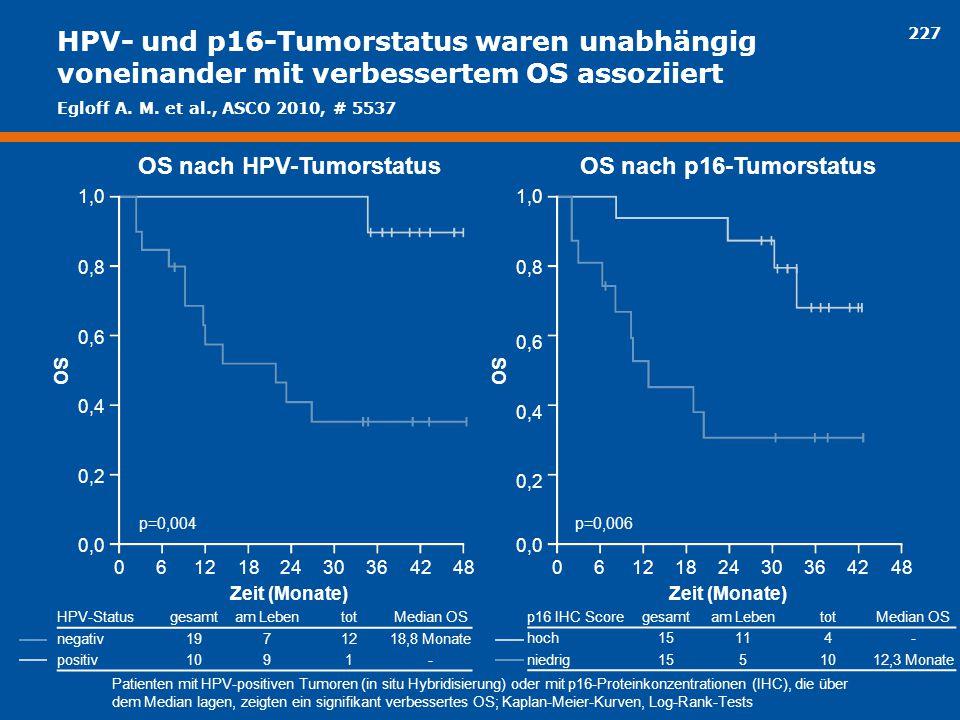227 HPV- und p16-Tumorstatus waren unabhängig voneinander mit verbessertem OS assoziiert p=0,004 OS HPV-Statusgesamtam LebentotMedian OS negativ197121