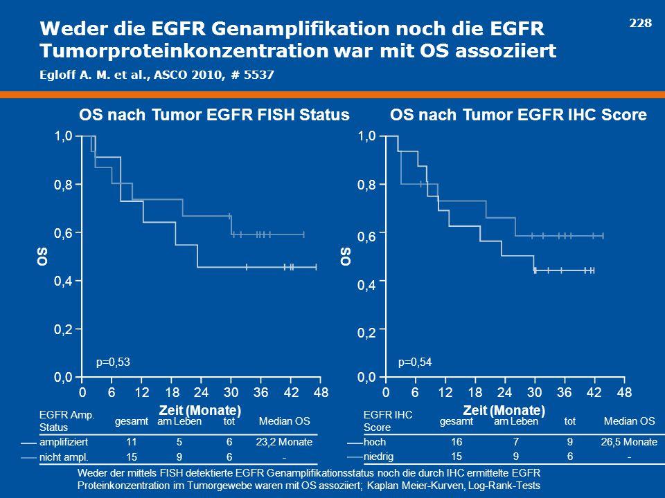 228 Weder die EGFR Genamplifikation noch die EGFR Tumorproteinkonzentration war mit OS assoziiert 061218243036 Zeit (Monate) OS nach Tumor EGFR FISH S