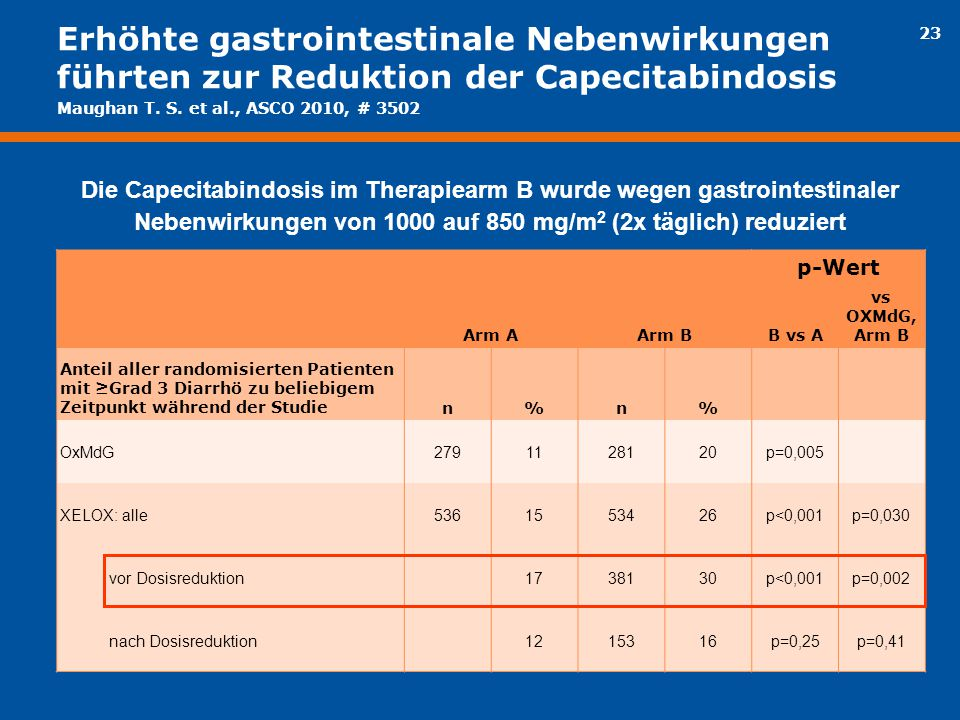 23 Erhöhte gastrointestinale Nebenwirkungen führten zur Reduktion der Capecitabindosis Die Capecitabindosis im Therapiearm B wurde wegen gastrointesti
