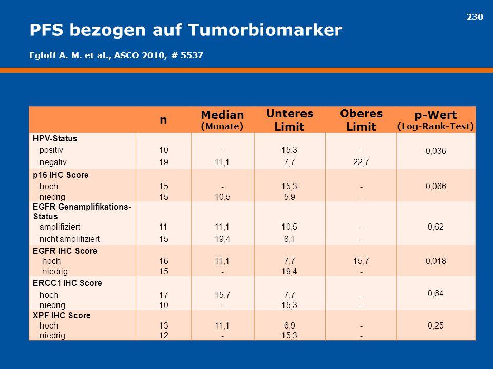 230 PFS bezogen auf Tumorbiomarker n Median (Monate) Unteres Limit Oberes Limit p-Wert (Log-Rank-Test) HPV-Status 0,036 positiv10-15,3- negativ1911,17