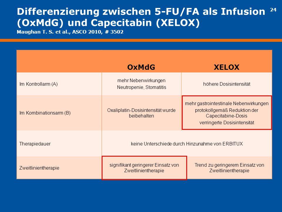 24 Differenzierung zwischen 5-FU/FA als Infusion (OxMdG) und Capecitabin (XELOX) OxMdGXELOX Im Kontrollarm (A) mehr Nebenwirkungen Neutropenie, Stomat