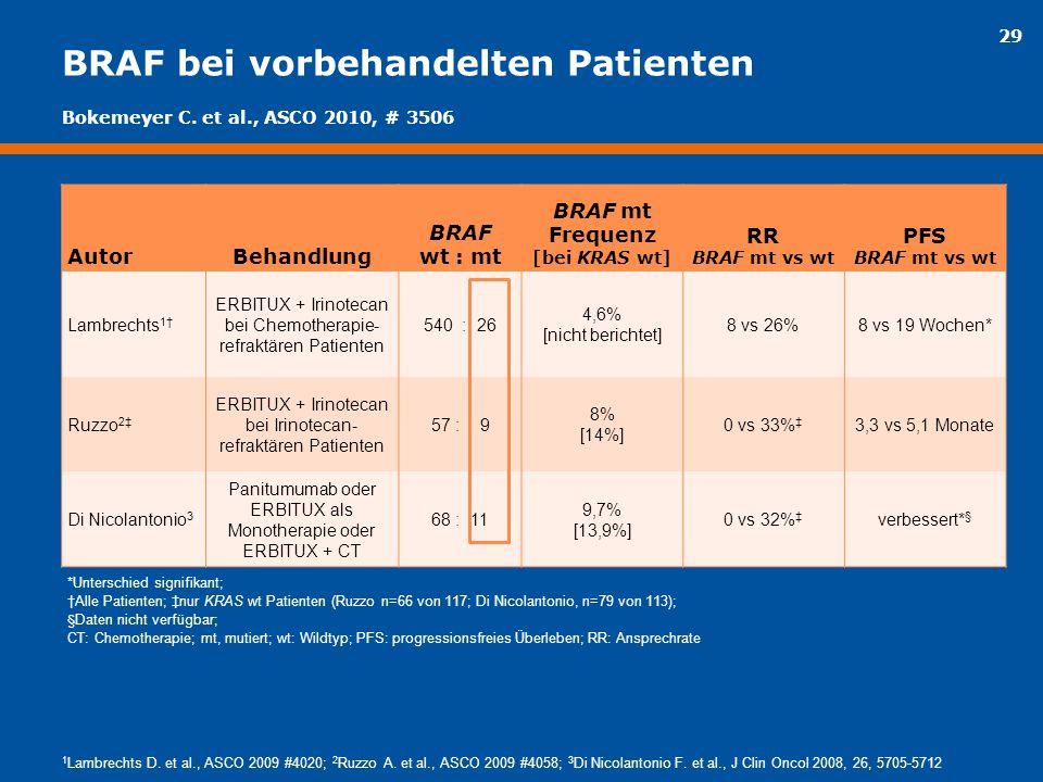 29 BRAF bei vorbehandelten Patienten AutorBehandlung BRAF wt : mt BRAF mt Frequenz [bei KRAS wt] RR BRAF mt vs wt PFS BRAF mt vs wt Lambrechts 1† ERBI