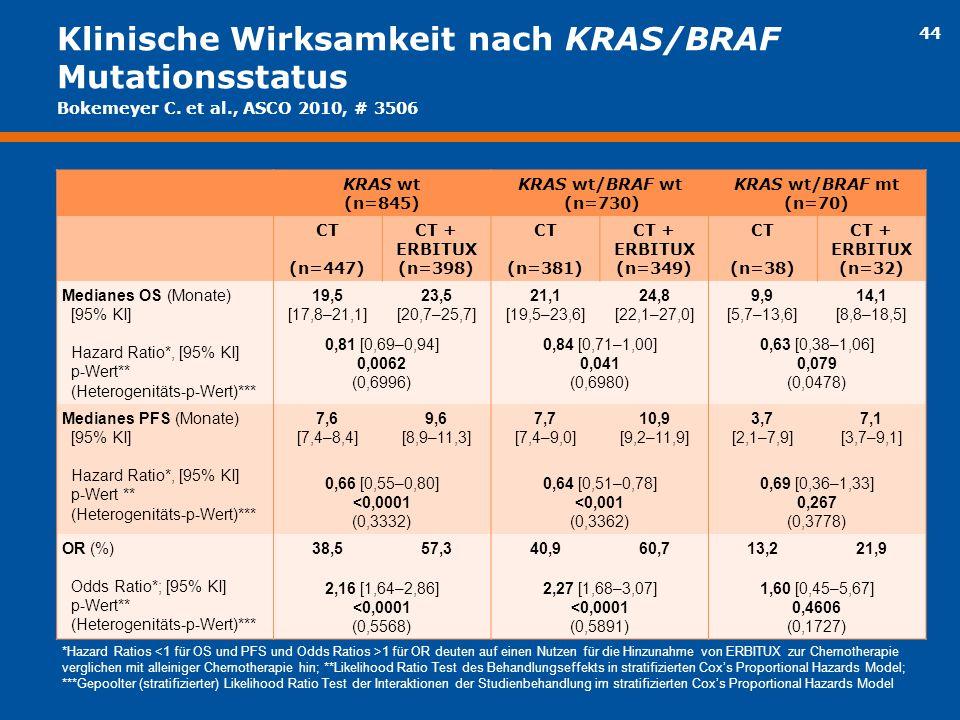 44 Klinische Wirksamkeit nach KRAS/BRAF Mutationsstatus KRAS wt (n=845) KRAS wt/BRAF wt (n=730) KRAS wt/BRAF mt (n=70) CT (n=447) CT + ERBITUX (n=398)