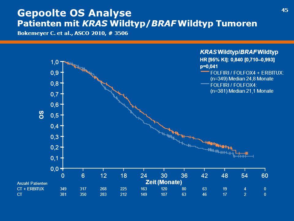 45 Gepoolte OS Analyse Patienten mit KRAS Wildtyp/BRAF Wildtyp Tumoren OS 18061224603036424854 Zeit (Monate) KRAS Wildtyp/BRAF Wildtyp HR [95% KI]: 0,