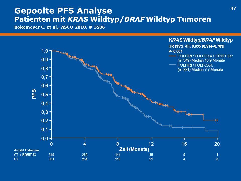 47 Gepoolte PFS Analyse Patienten mit KRAS Wildtyp/BRAF Wildtyp Tumoren KRAS Wildtyp/BRAF Wildtyp HR [95% KI]: 0,635 [0,514–0,783] P<0,001 FOLFIRI / F