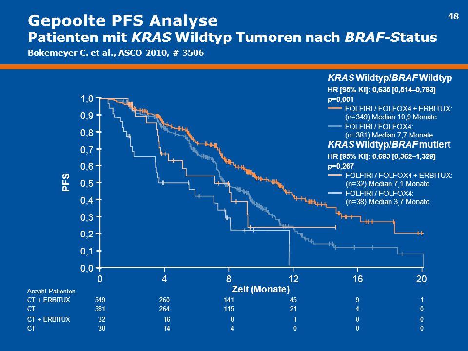 48 Gepoolte PFS Analyse Patienten mit KRAS Wildtyp Tumoren nach BRAF-Status 321600 381400 8 4 1 0 34926091 38126440 141 115 45 21 KRAS Wildtyp/BRAF Wi