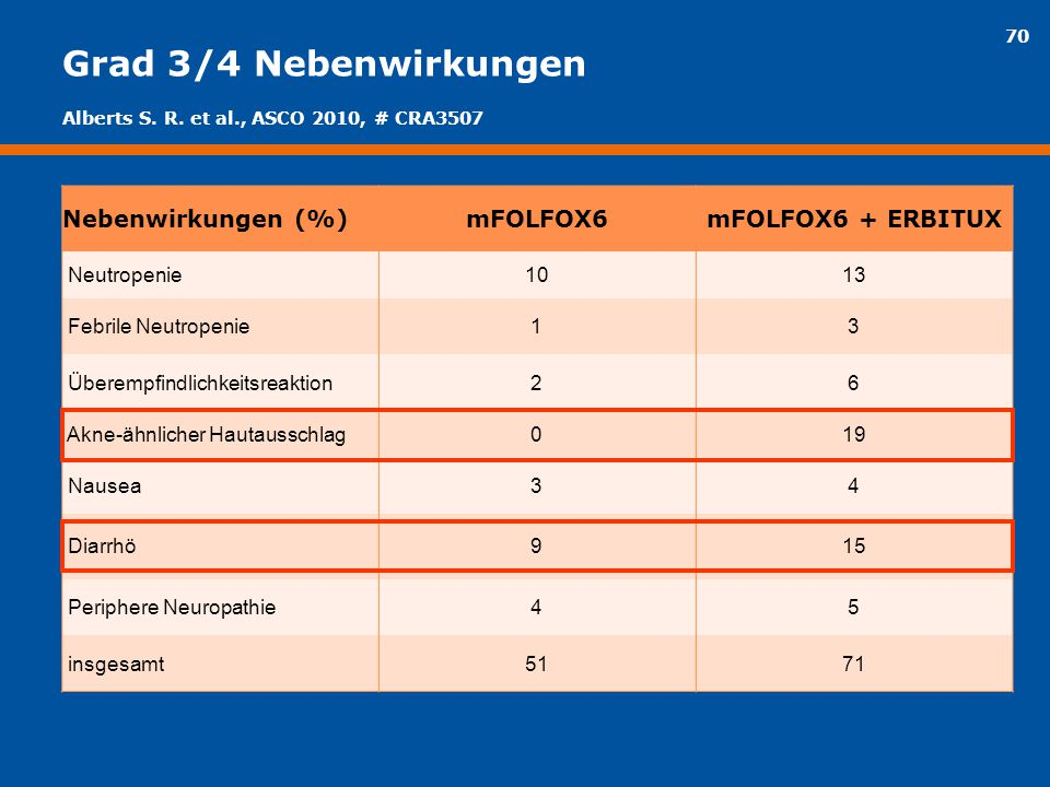 70 Grad 3/4 Nebenwirkungen Nebenwirkungen (%)mFOLFOX6mFOLFOX6 + ERBITUX Neutropenie1013 Febrile Neutropenie13 Überempfindlichkeitsreaktion26 Akne-ähnl