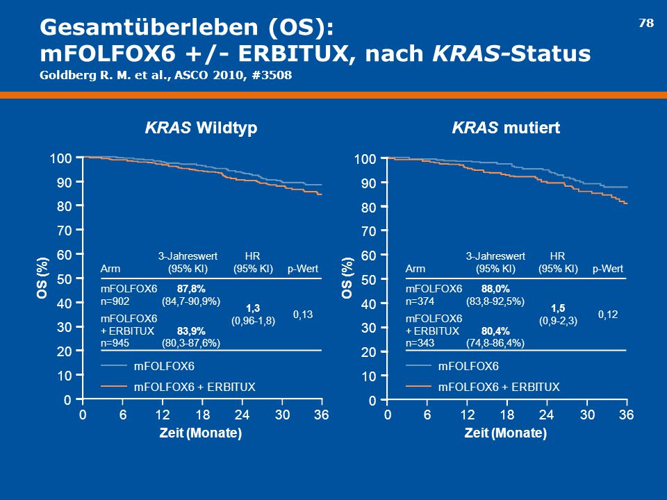 78 Gesamtüberleben (OS): mFOLFOX6 +/- ERBITUX, nach KRAS-Status mFOLFOX6 mFOLFOX6 + ERBITUX OS (%) Arm 3-Jahreswert (95% KI) HR (95% KI)p-Wert mFOLFOX