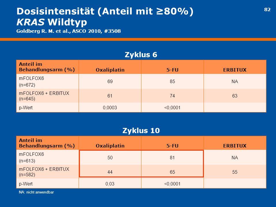 82 Dosisintensität (Anteil mit ≥80%) KRAS Wildtyp Zyklus 6 Anteil im Behandlungsarm (%)Oxaliplatin5-FUERBITUX mFOLFOX6 (n=672) 6985NA mFOLFOX6 + ERBIT