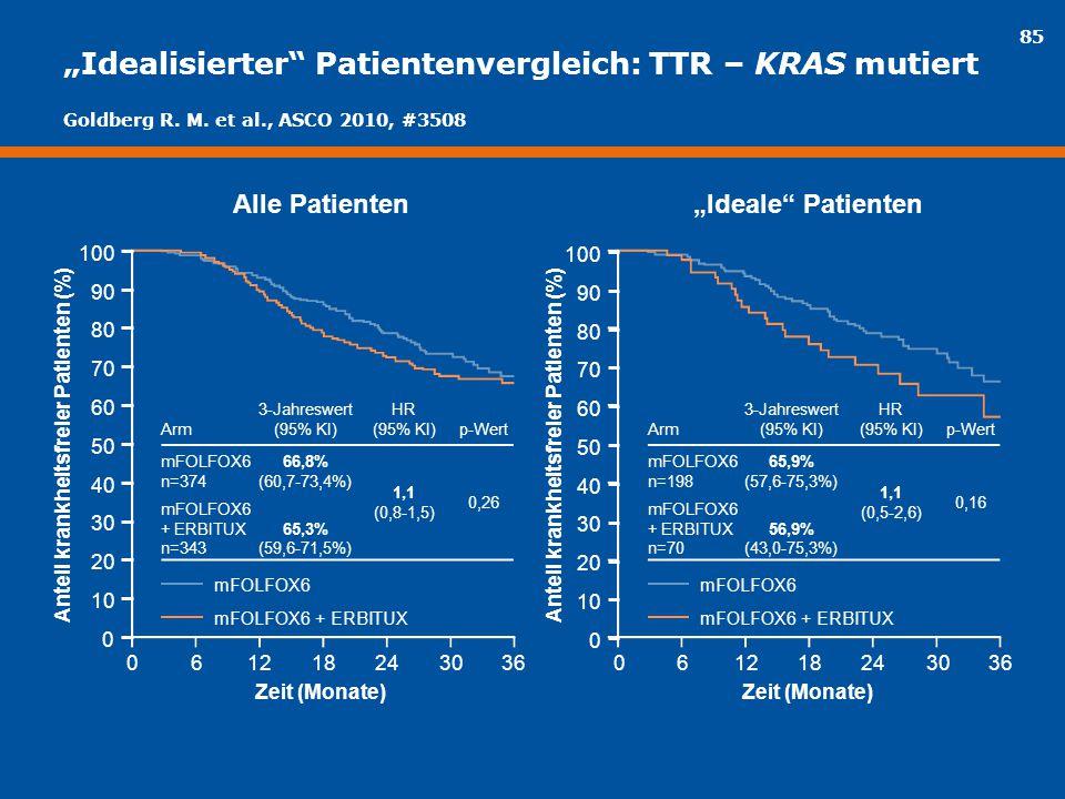 """85 """"Idealisierter"""" Patientenvergleich: TTR – KRAS mutiert mFOLFOX6 mFOLFOX6 + ERBITUX Arm 3-Jahreswert (95% KI) HR (95% KI)p-Wert mFOLFOX6 n=374 66,8%"""