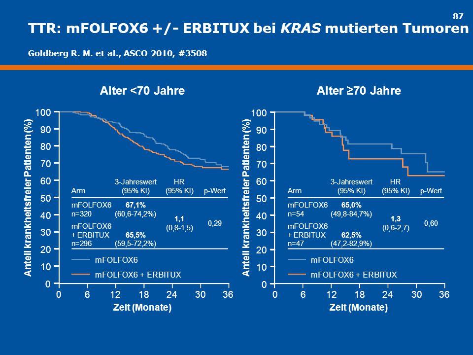 87 TTR: mFOLFOX6 +/- ERBITUX bei KRAS mutierten Tumoren mFOLFOX6 mFOLFOX6 + ERBITUX Arm 3-Jahreswert (95% KI) HR (95% KI)p-Wert mFOLFOX6 n=320 67,1% (