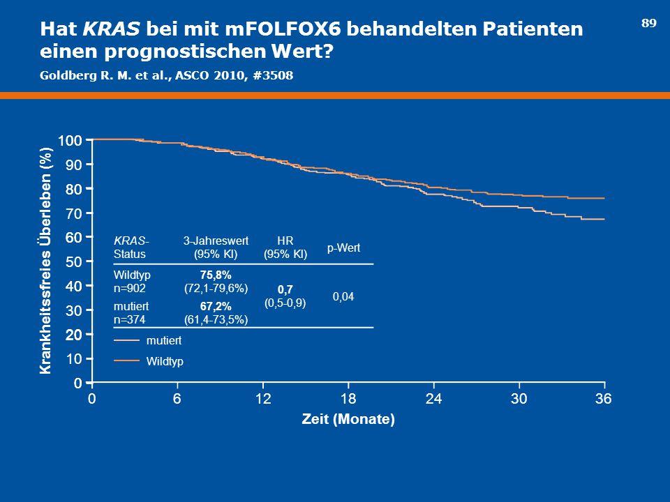 89 Hat KRAS bei mit mFOLFOX6 behandelten Patienten einen prognostischen Wert? Krankheitssfreies Überleben (%) KRAS- Status 3-Jahreswert (95% Kl) HR (9