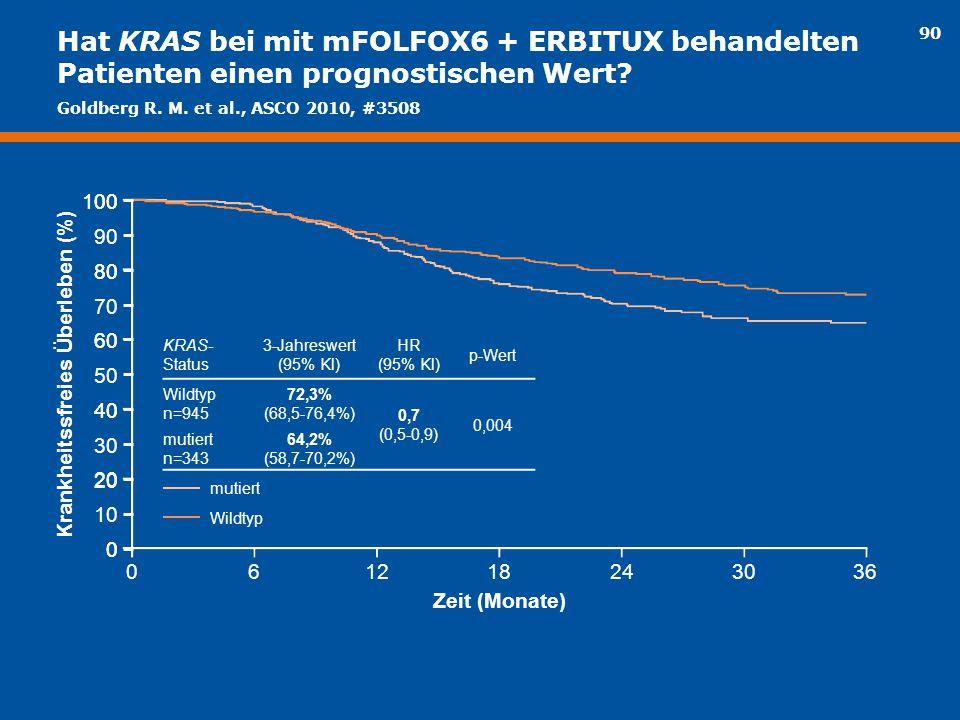 Hat KRAS bei mit mFOLFOX6 + ERBITUX behandelten Patienten einen prognostischen Wert? KRAS- Status 3-Jahreswert (95% Kl) HR (95% Kl) p-Wert Wildtyp n=9