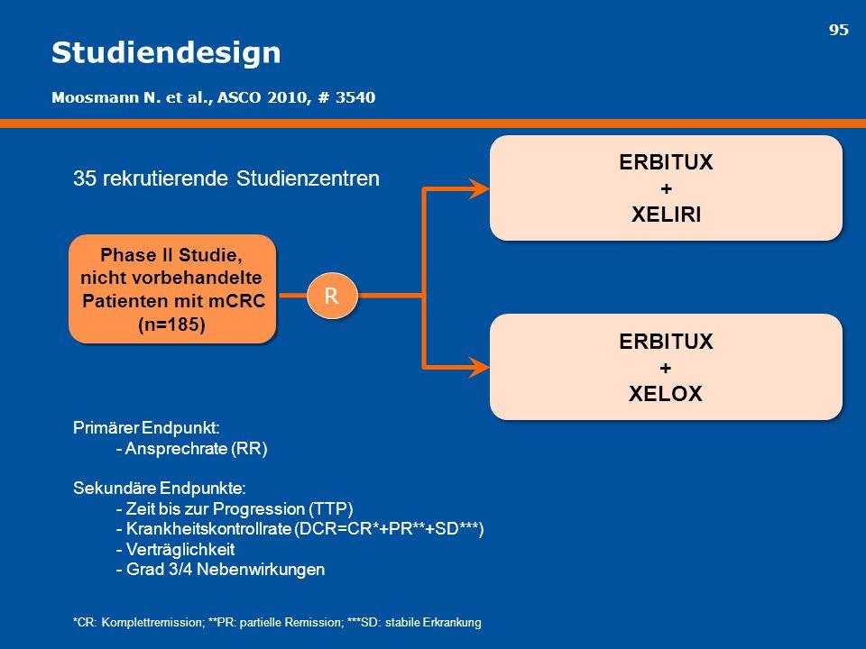 95 Studiendesign Phase II Studie, nicht vorbehandelte Patienten mit mCRC (n=185) Phase II Studie, nicht vorbehandelte Patienten mit mCRC (n=185) ERBIT