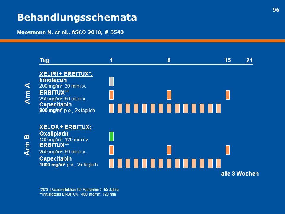 96 Behandlungsschemata XELIRI + ERBITUX*: Irinotecan 200 mg/m², 30 min i.v. ERBITUX** 250 mg/m², 60 min i.v. Capecitabin 800 mg/m² p.o., 2x täglich XE