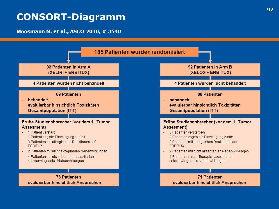97 CONSORT-Diagramm 185 Patienten wurden randomisiert 89 Patienten -behandelt - evaluierbar hinsichtlich Toxizitäten - Gesamtpopulation (ITT) 4 Patien