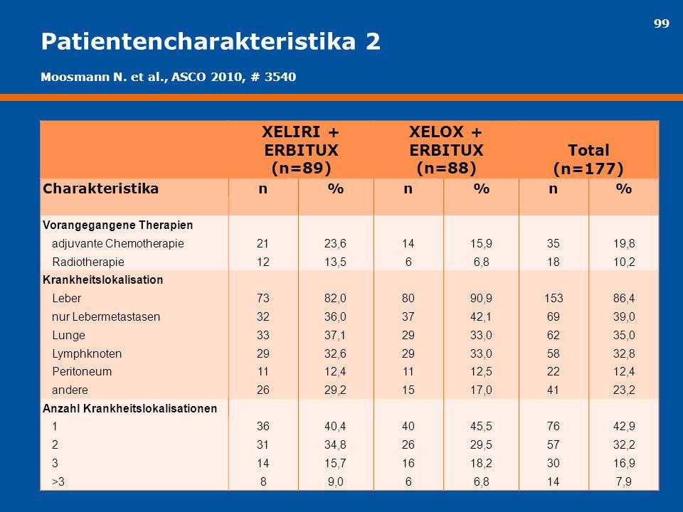 99 Patientencharakteristika 2 XELIRI + ERBITUX (n=89) XELOX + ERBITUX (n=88) Total (n=177) Charakteristikan%n%n% Vorangegangene Therapien adjuvante Ch