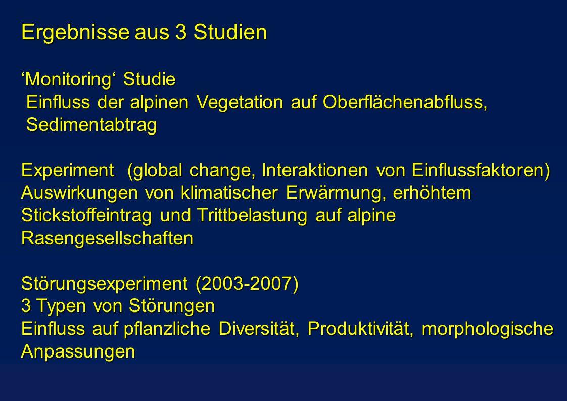 Ergebnisse aus 3 Studien 'Monitoring' Studie Einfluss der alpinen Vegetation auf Oberflächenabfluss, Einfluss der alpinen Vegetation auf Oberflächenabfluss, Sedimentabtrag Sedimentabtrag Experiment (global change, Interaktionen von Einflussfaktoren) Auswirkungen von klimatischer Erwärmung, erhöhtem Stickstoffeintrag und Trittbelastung auf alpine Rasengesellschaften Störungsexperiment (2003-2007) 3 Typen von Störungen Einfluss auf pflanzliche Diversität, Produktivität, morphologische Anpassungen