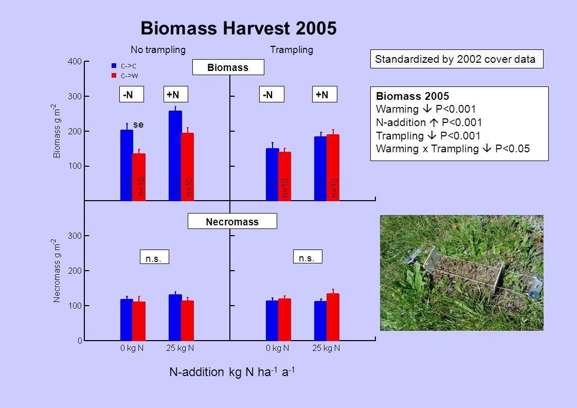 Biomass 2005 Warming  P<0.001 N-addition  P<0.001 Trampling  P<0.001 Warming x Trampling  P<0.05 Necromass Biomass -N+N -N No tramplingTrampling n