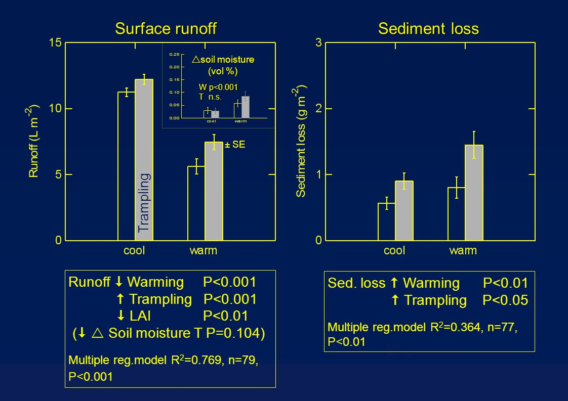 ± SE  soil moisture (vol %) Trampling W p<0.001 T n.s. Surface runoff Sediment loss Tritt Runoff  Warming P<0.001  Trampling P<0.001  LAI P<0.01 (