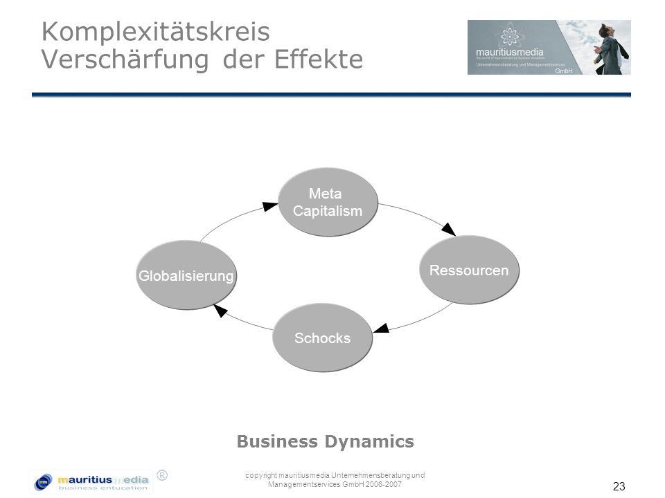 ® copyright mauritiusmedia Unternehmensberatung und Managementservices GmbH 2006-2007 23 Komplexitätskreis Verschärfung der Effekte Meta Capitalism Sc