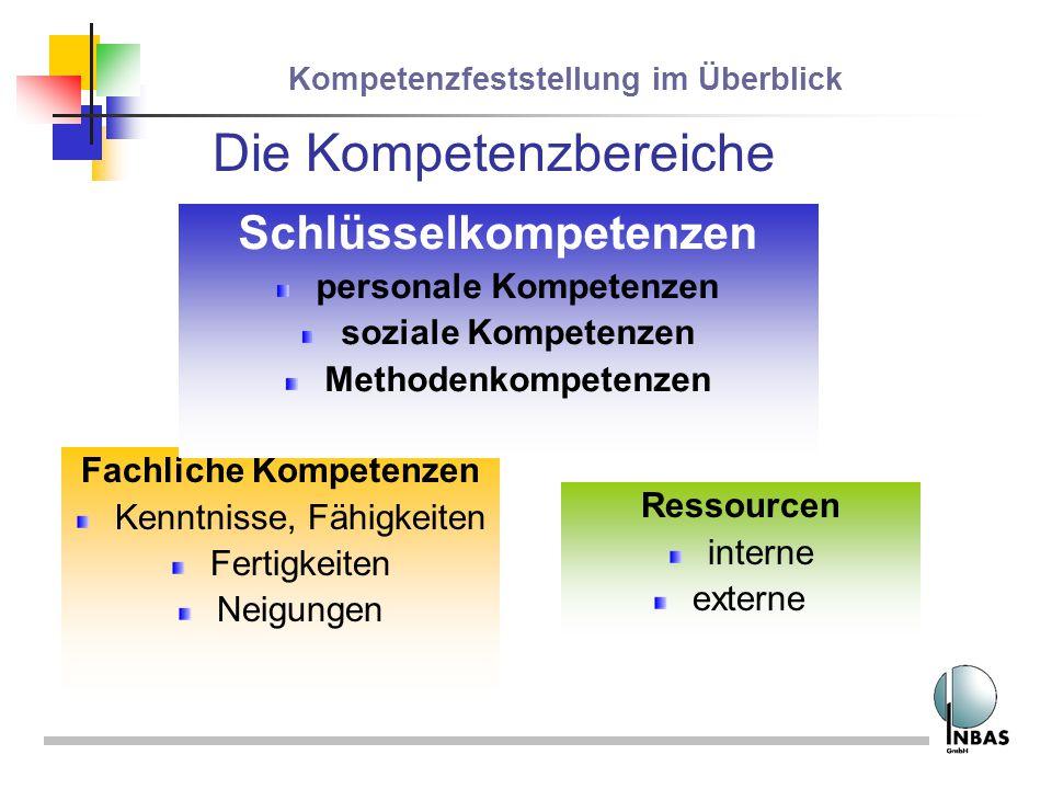 Kompetenzfeststellung im Überblick Fachliche Kompetenzen Kenntnisse, Fähigkeiten Fertigkeiten Neigungen Die Kompetenzbereiche Schlüsselkompetenzen per