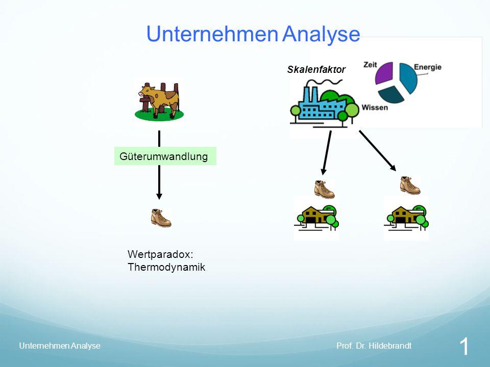 Unternehmen Analyse Skalenfaktor Güterumwandlung Prof. Dr. Hildebrandt 1 Unternehmen Analyse Wertparadox: Thermodynamik