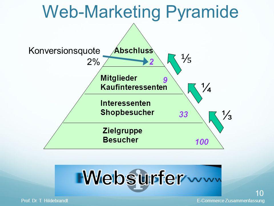 ¼ ⅓ ⅕ Web-Marketing Pyramide E-Commerce ZusammenfassungProf. Dr. T. Hildebrandt 10 Abschluss Mitglieder Kaufinteressenten Interessenten Shopbesucher Z