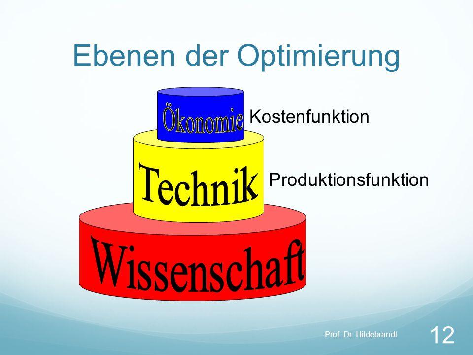 Ebenen der Optimierung Prof. Dr. Hildebrandt 12 Produktionsfunktion Kostenfunktion
