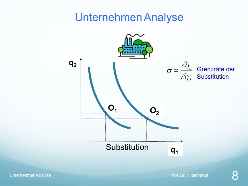 Unternehmen Analyse Prof. Dr. Hildebrandt 8 Unternehmen Analyse q2q2 O1O1 q1q1 O2O2 Substitution Grenzrate der Substitution