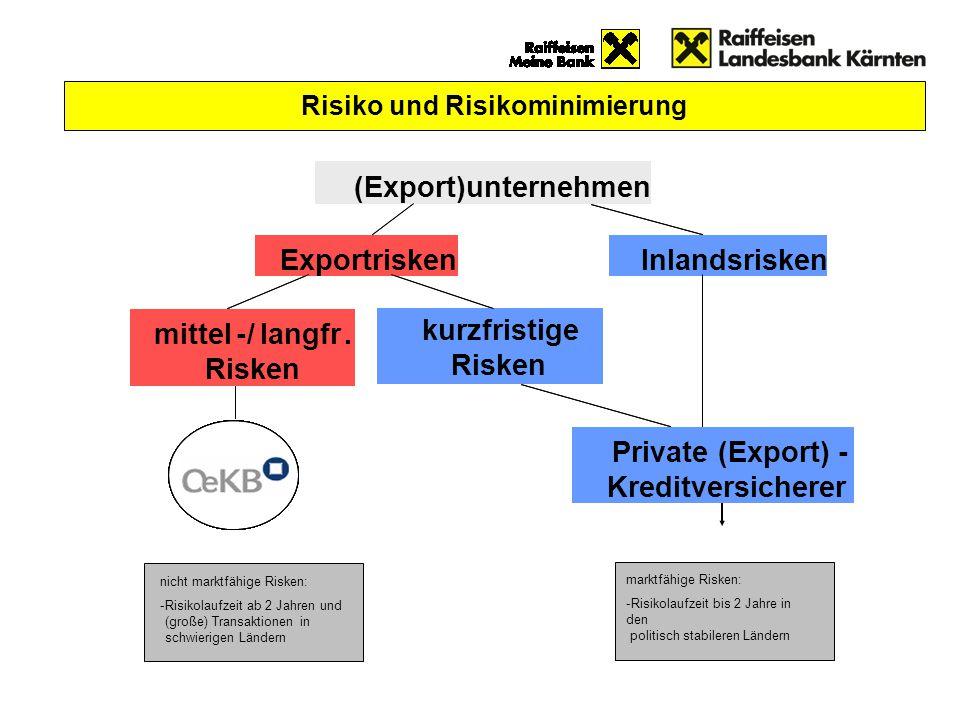 mittel-/langfr. Risken ExportriskenInlandsrisken (Export)unternehmen Private (Export)- Kreditversicherer kurzfristige Risken mittel-/langfr. Risken mi