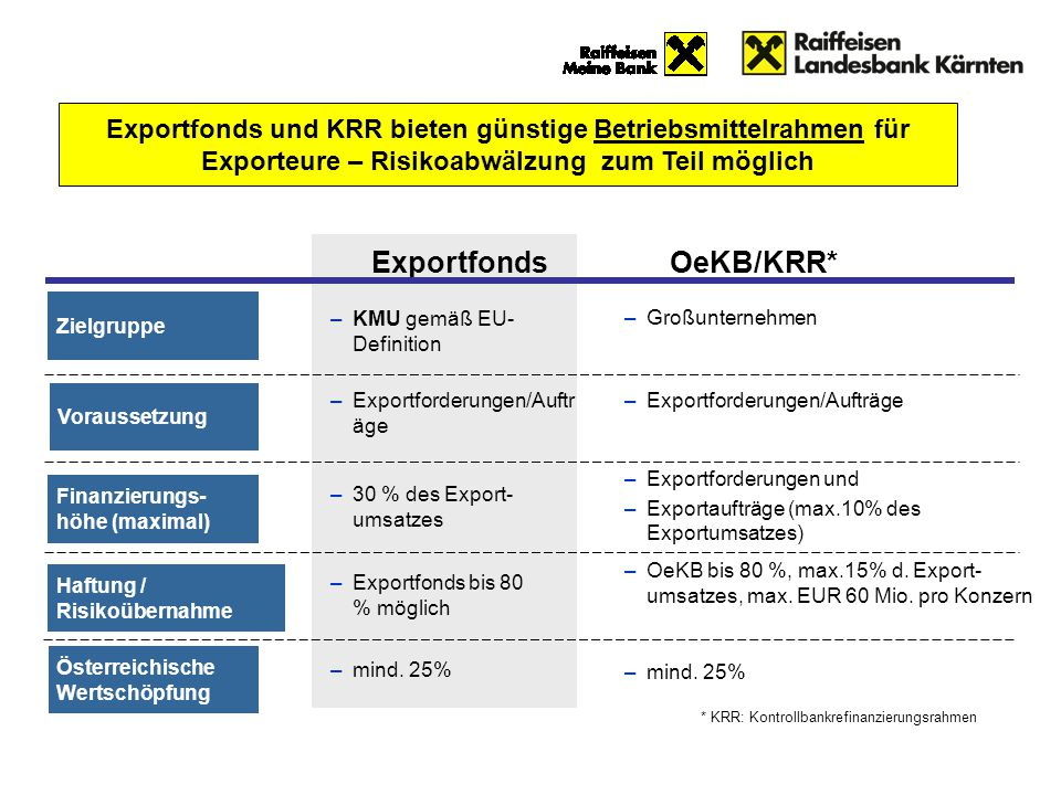 ExportfondsOeKB/KRR* Zielgruppe Österreichische Wertschöpfung Finanzierungs- höhe (maximal) Haftung / Risikoübernahme * KRR: Kontrollbankrefinanzierun