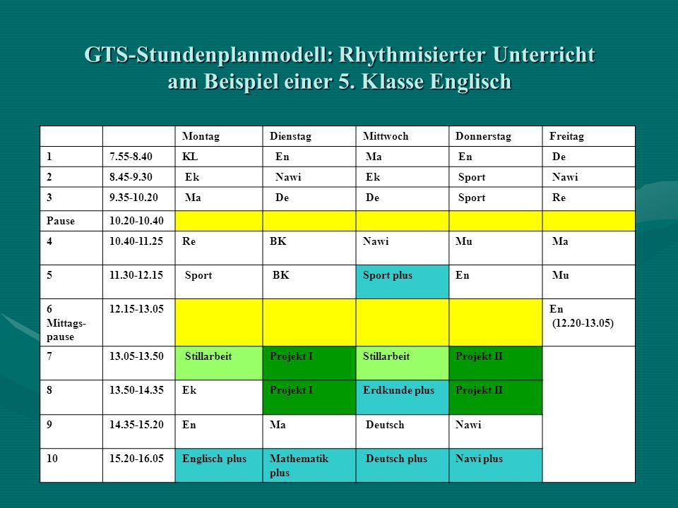 GTS-Stundenplanmodell: Rhythmisierter Unterricht am Beispiel einer 5. Klasse Englisch MontagDienstagMittwochDonnerstagFreitag 17.55-8.40KL En Ma En De
