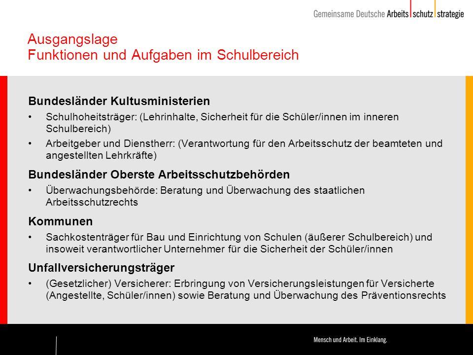Ausgangslage Funktionen und Aufgaben im Schulbereich Bundesländer Kultusministerien Schulhoheitsträger: (Lehrinhalte, Sicherheit für die Schüler/innen