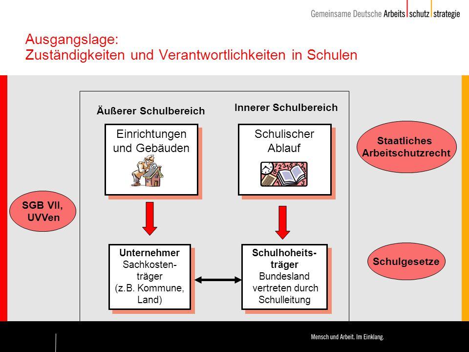 Schulischer Ablauf Einrichtungen und Gebäuden Ausgangslage: Zuständigkeiten und Verantwortlichkeiten in Schulen Unternehmer Sachkosten- träger (z.B.