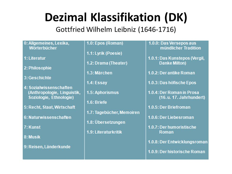 Dezimal Klassifikation (DK) Gottfried Wilhelm Leibniz (1646-1716)