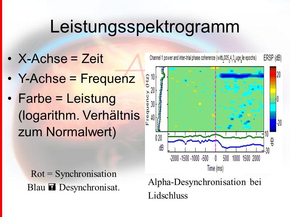 Leistungsspektrogramm X-Achse = Zeit Y-Achse = Frequenz Farbe = Leistung (logarithm.