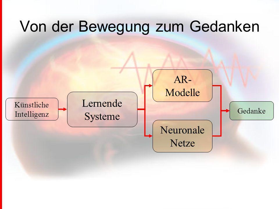 Von der Bewegung zum Gedanken Künstliche Intelligenz AR- Modelle Neuronale Netze Lernende Systeme Gedanke