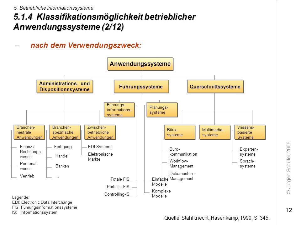 © Jürgen Schüler, 2006 5 Betriebliche Informationssysteme 12 Anwendungssysteme Führungssysteme Administrations- und Dispositionssysteme Querschnittssy