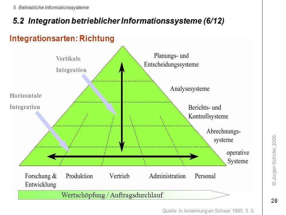 © Jürgen Schüler, 2006 5 Betriebliche Informationssysteme 28 5.2 Integration betrieblicher Informationssysteme (6/12) Quelle: In Anlehnung an Scheer,