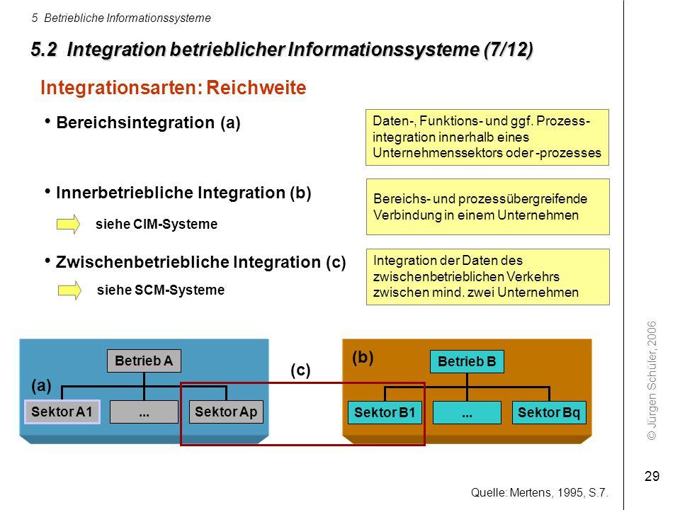 © Jürgen Schüler, 2006 5 Betriebliche Informationssysteme 29 5.2 Integration betrieblicher Informationssysteme (7/12) Integrationsarten: Reichweite Qu