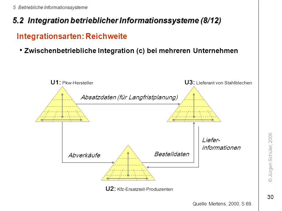 © Jürgen Schüler, 2006 5 Betriebliche Informationssysteme 30 5.2 Integration betrieblicher Informationssysteme (8/12) Integrationsarten: Reichweite U1
