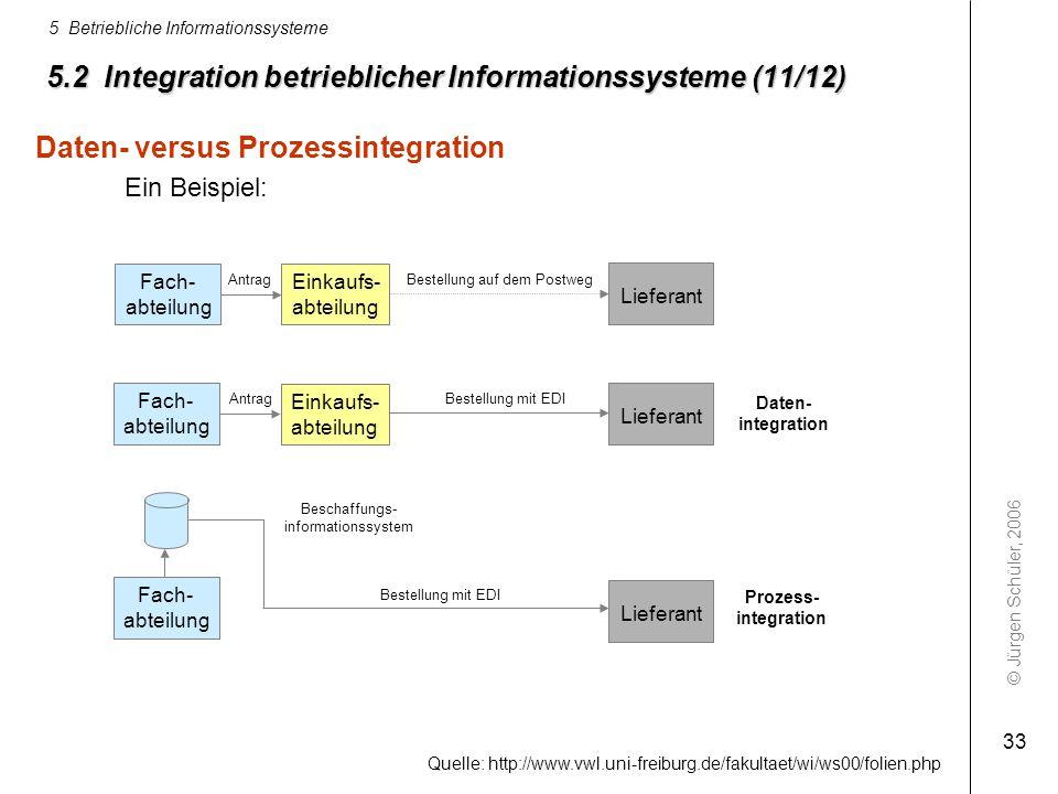 © Jürgen Schüler, 2006 5 Betriebliche Informationssysteme 33 5.2 Integration betrieblicher Informationssysteme (11/12) Daten- versus Prozessintegratio