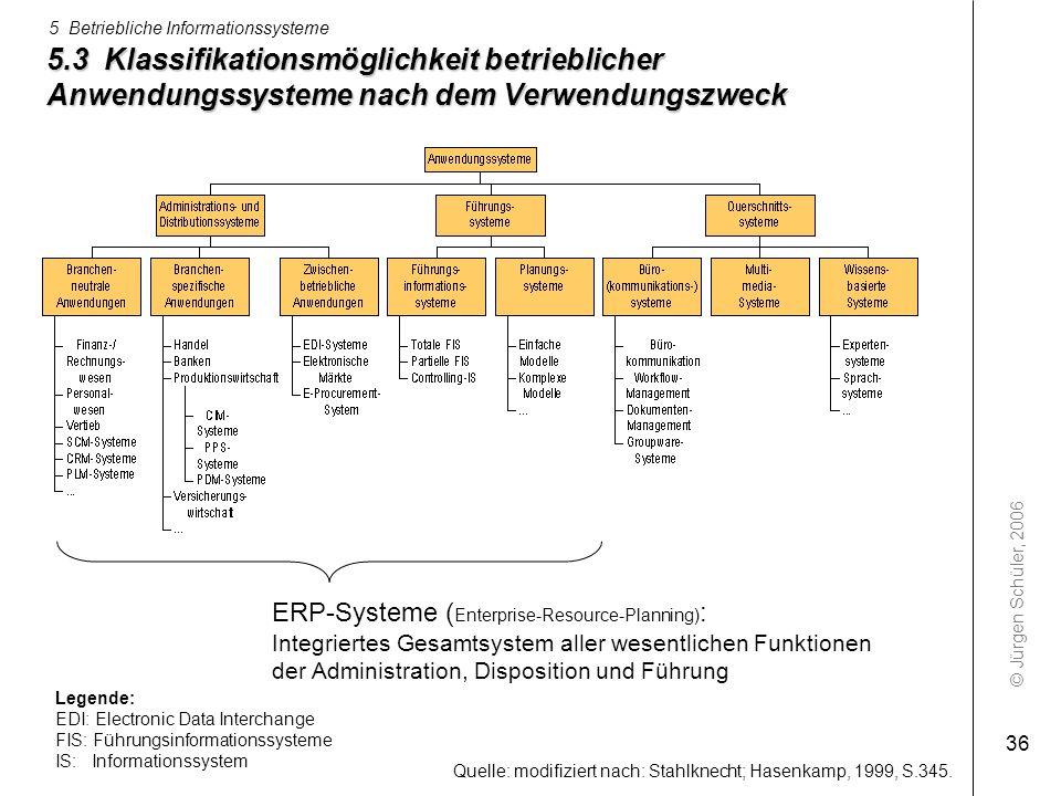 © Jürgen Schüler, 2006 5 Betriebliche Informationssysteme 36 5.3 Klassifikationsmöglichkeit betrieblicher Anwendungssysteme nach dem Verwendungszweck