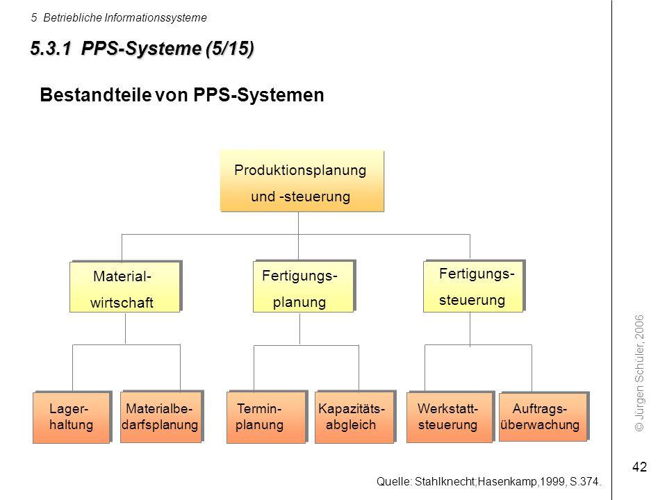 © Jürgen Schüler, 2006 5 Betriebliche Informationssysteme 42 Produktionsplanung und -steuerung Material- wirtschaft Fertigungs- steuerung Materialbe-