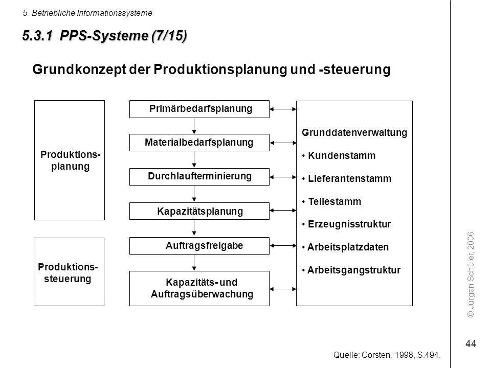 © Jürgen Schüler, 2006 5 Betriebliche Informationssysteme 44 Quelle: Corsten, 1998, S.494. Primärbedarfsplanung Materialbedarfsplanung Durchlauftermin
