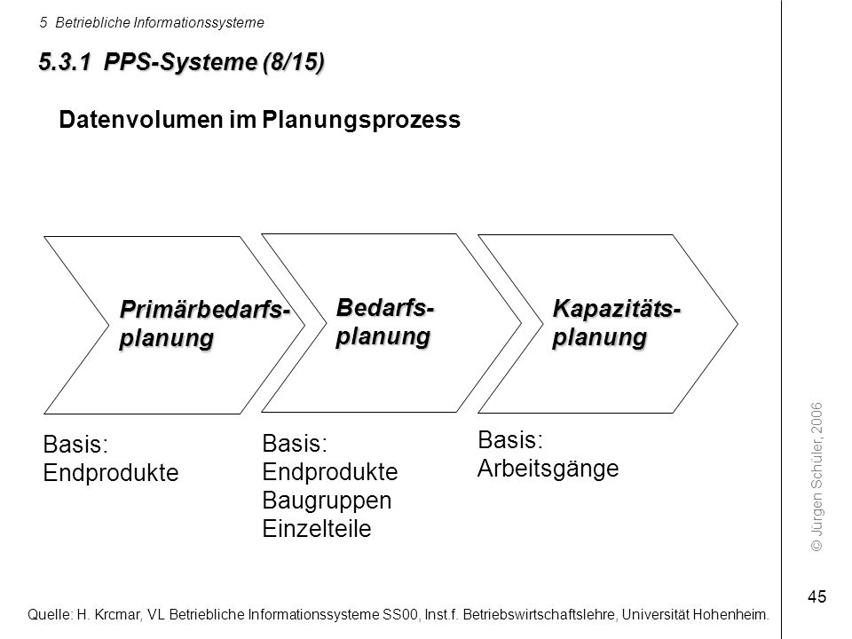 © Jürgen Schüler, 2006 5 Betriebliche Informationssysteme 45 Datenvolumen im Planungsprozess Primärbedarfs-planung Basis: Endprodukte Bedarfs-planung