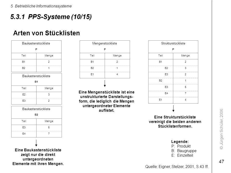 © Jürgen Schüler, 2006 5 Betriebliche Informationssysteme 47 4E1 1B2 2B1 MengeTeil P Mengenstückliste 1B2 3E2 5E3 2 2B1 MengeTeil P Strukturstückliste