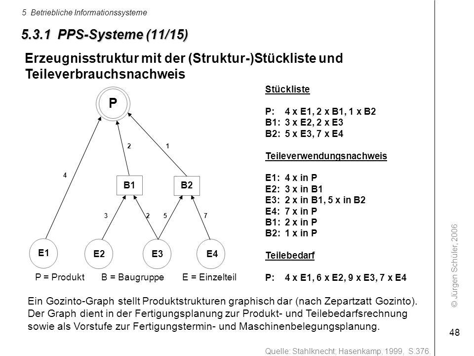 © Jürgen Schüler, 2006 5 Betriebliche Informationssysteme 48 Quelle: Stahlknecht; Hasenkamp, 1999, S.376. Stückliste P: 4 x E1, 2 x B1, 1 x B2 B1:3 x