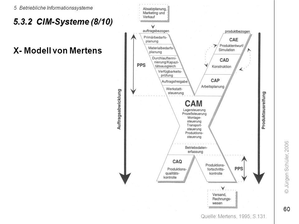 © Jürgen Schüler, 2006 5 Betriebliche Informationssysteme 60 5.3.2 CIM-Systeme (8/10) Quelle: Mertens, 1995, S.131. X- Modell von Mertens